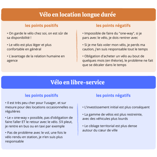 comparaison-velo-libre-service-velo-location-longue-duree