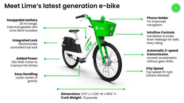 Lime lastest generation e-bike 2021