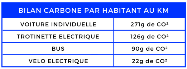 Bilan Carbone par Habitant au KM