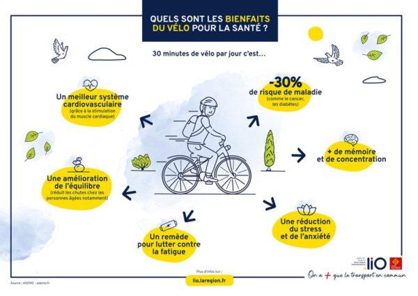 Infographie du vélo sur la santé